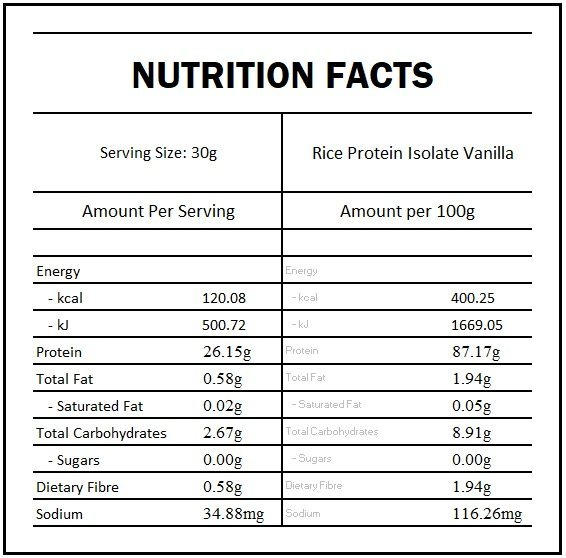 rice protein nutrition panel