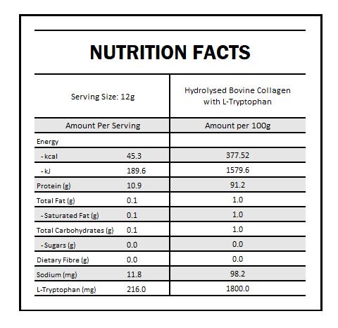 collagen nutrition panel